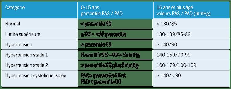 Hypertension artérielle pendant l'enfance - pédiatrie suisse